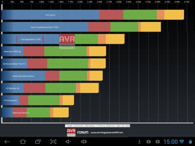 benchmark-mediacom-smartpad-980-hd-s4-avrmagazine