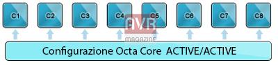 octacore-android-avrmagazine