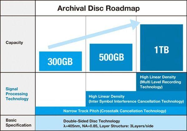 archivaldisc chart-roadmap-avrmagazine