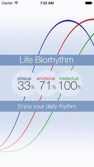 life-biorhythms-app-per-iphone-avrmagazine