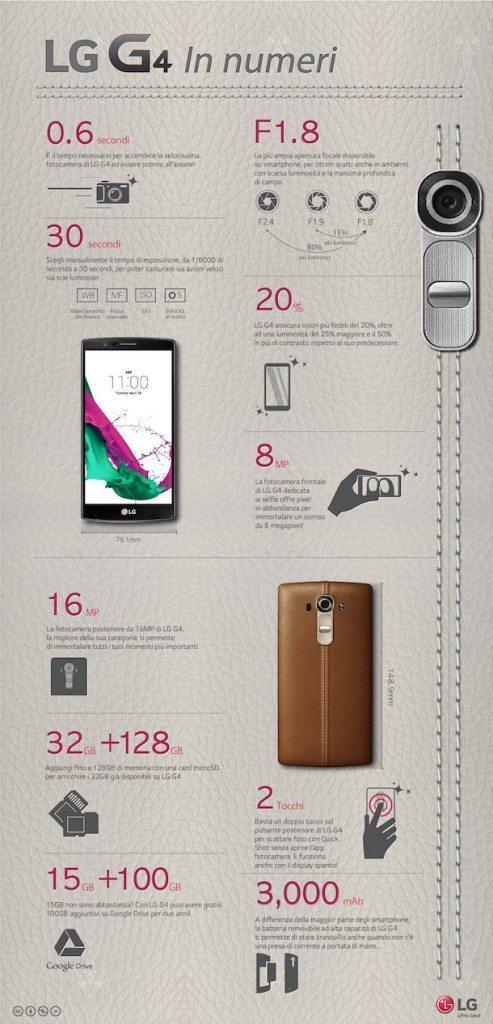 Infografica LG G4 avrmagazine