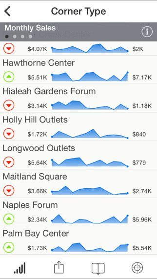 Roambi Analytics applicaizoni per iPhone avrmagazine 2