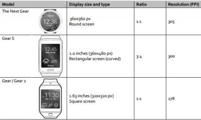 Evoluzione degli smartwatch Samsung