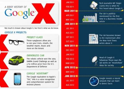 Google X avrmagazine
