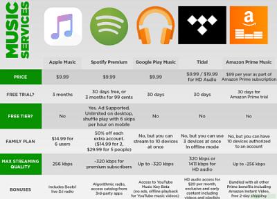 apple music applicazione per iphone avrmagazine
