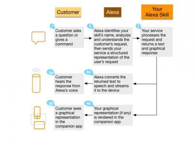 Diagramma di flusso di Alexa Voice Service